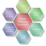 Essentials of Estate Planning