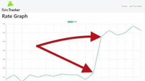 How Did Rate Tracker Get Started?